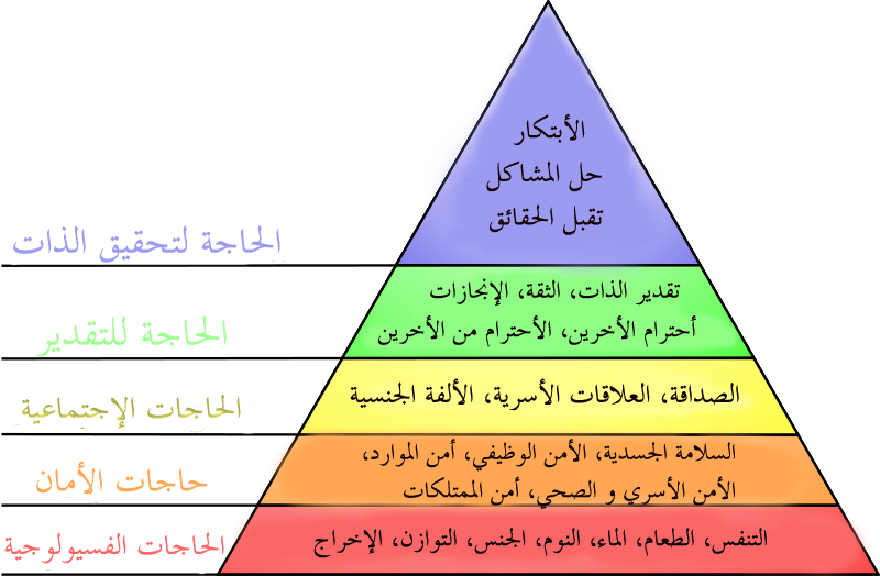 maslow hierarchy of needs in relation Maslow's hierarchy theory maslow's hierarchy of needs though at level 3, he/she might not have a good relationship with friends/co workers, he is still motivated by the factor of money which is not listed in the pyramid.