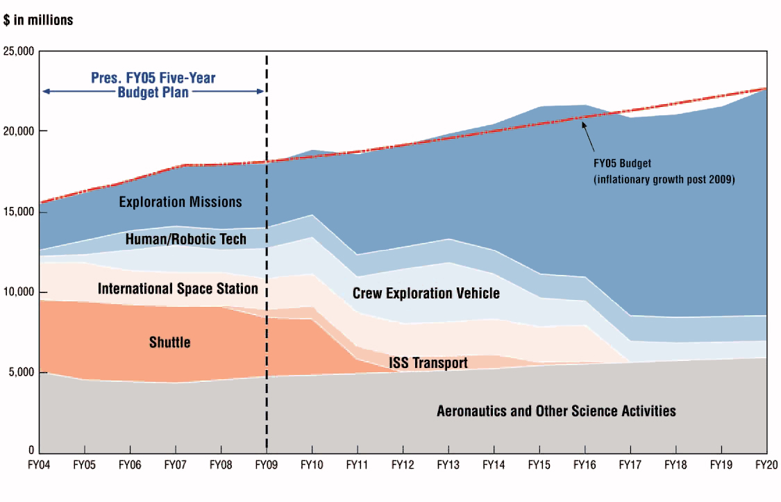 NASA Budget History (page 3) - Pics about space