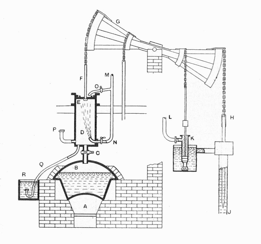 Industrial History: The History of the Steam Engine