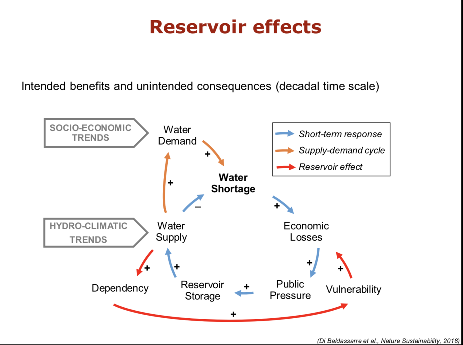 File:Reservoir effects diagram png - Wikimedia Commons