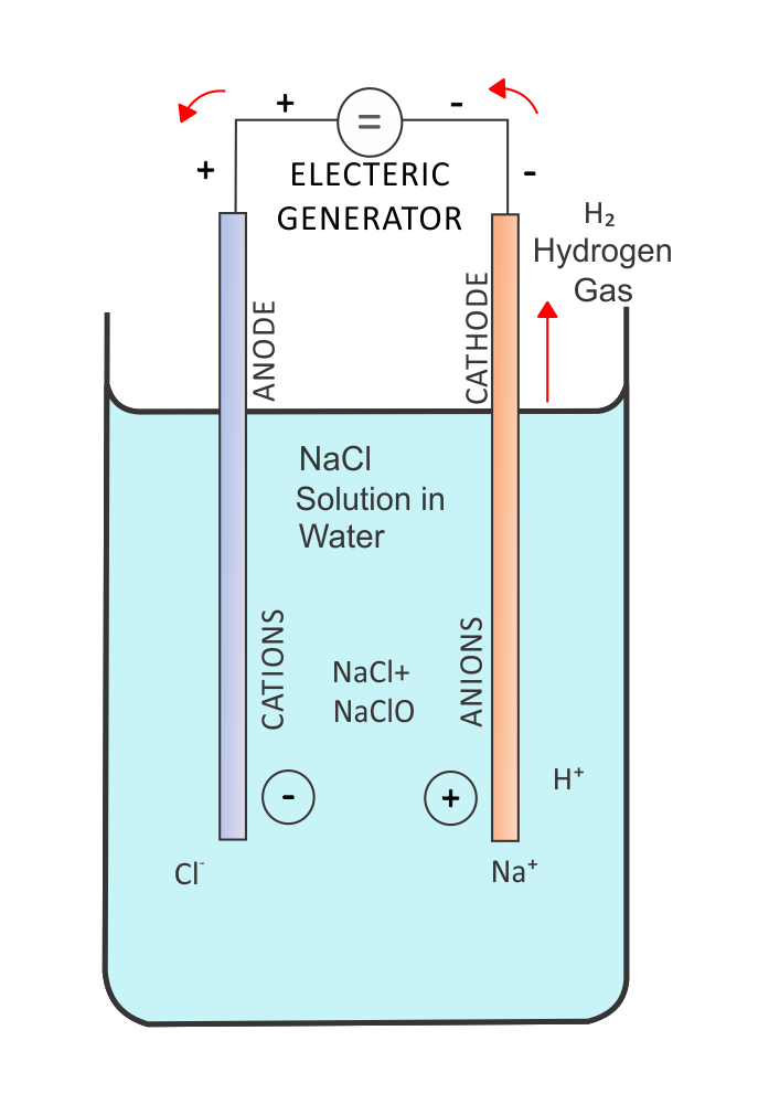 File:Salt electrolysis.png - Wikimedia Commons
