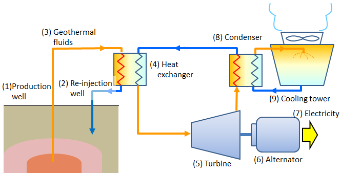 geothermal energy power plant diagram blueraritan info rh blueraritan info Geothermal Energy How Geothermal Energy Works Diagram