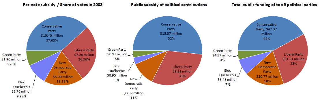 Share of public funding of Canadian federal political parties in 2009