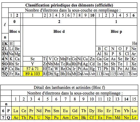 Recherche classification des l ments chimiques par la for M tableau periodique