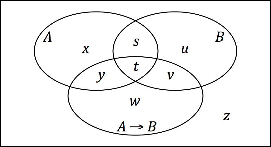 Filevenn Diagram Of Events A And B And The Conditional Event If A
