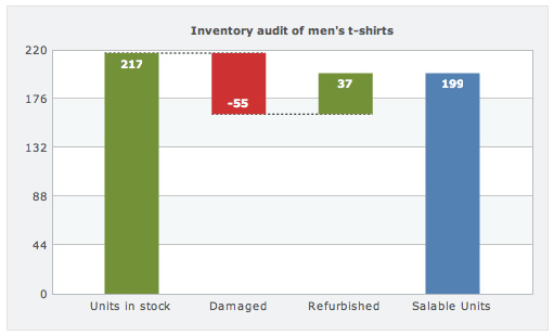 Inventory analysis using waterfall chart