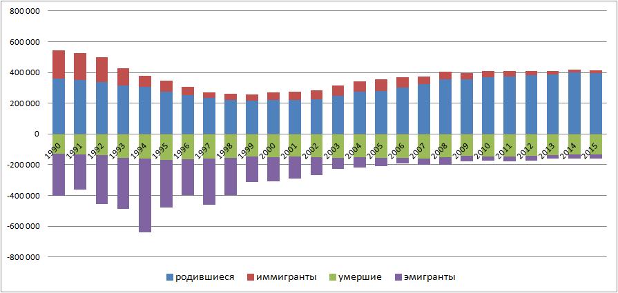 Население Казахстана Википедия