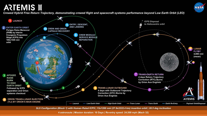 Artemis 2 Trajectory.jpg