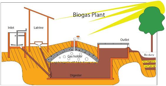 Sketch for a biogas plant in so called 'developing nations'