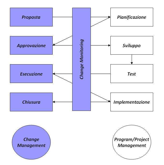 Dissertation in project management