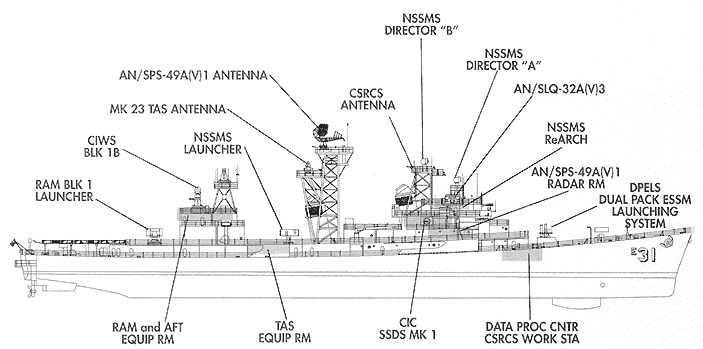 File Diagram Of Uss Decatur Ddg 31 As Self Defense Test