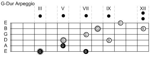 G-Dur Arpeggio 3-Notes-Per-String