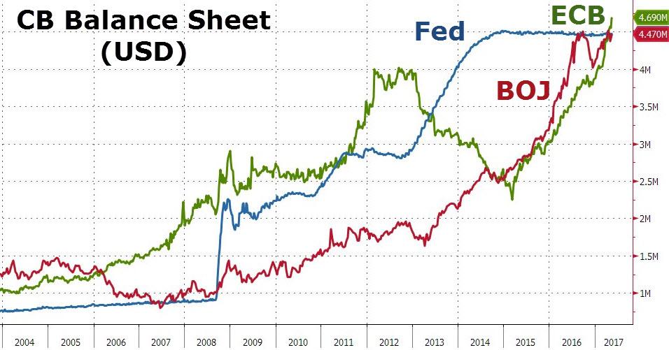 Evolución de los activos de los principales bancos centrales del mundo, BCE, FED y Banco de Japón
