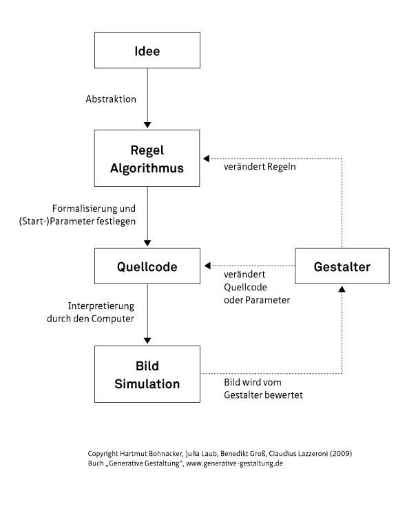 Generative Design Hartmut Bohnacker Pdf