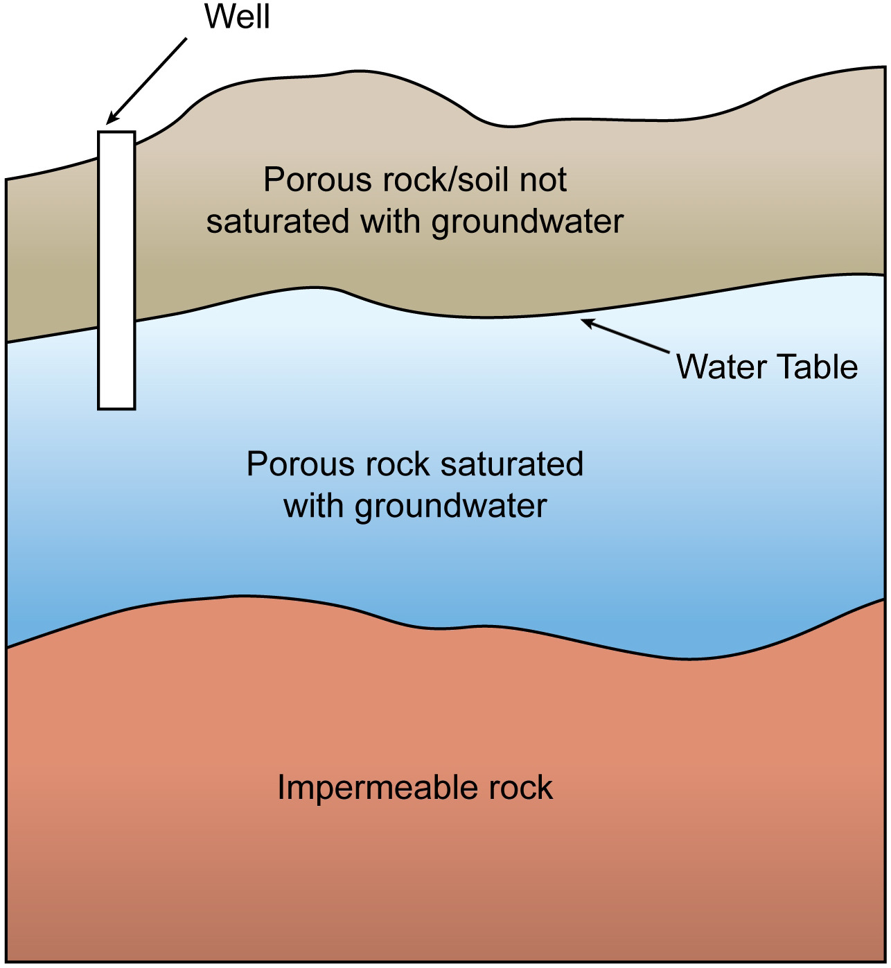 file groundwater png wikimedia commons