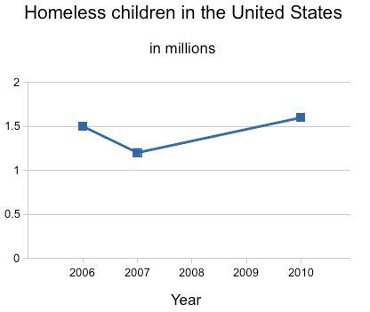 Homeless children in the United States: The number of homeless children reached record highs in 2011, 2012, and 2013 at about three times their number in 1983. Homeless children in US 2006-10.png