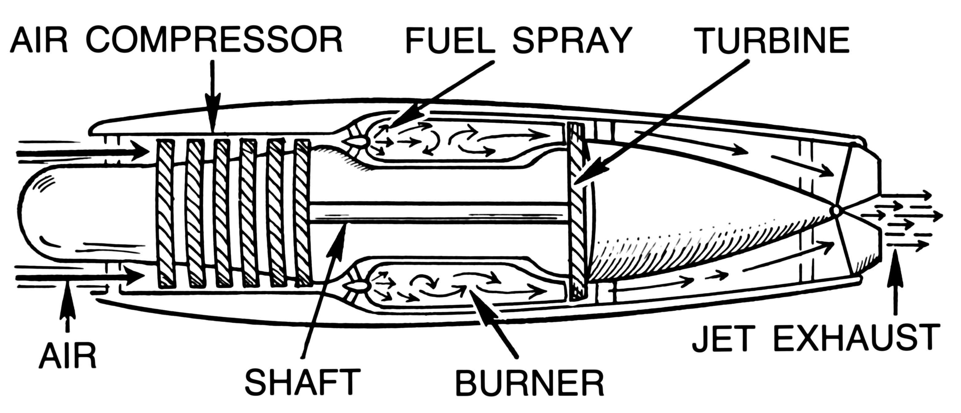 file jet engine psf png wikimedia commons rh commons wikimedia org jet engine schematic jet engine diagrams