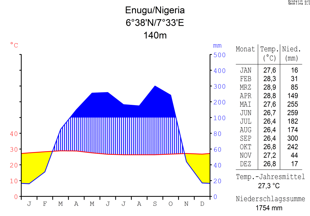 100 Free Online Dating in Enugu AG