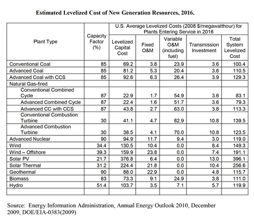 Decimal Time Conversion Chart: Levelized energy cost.jpg - Wikimedia Commons,Chart