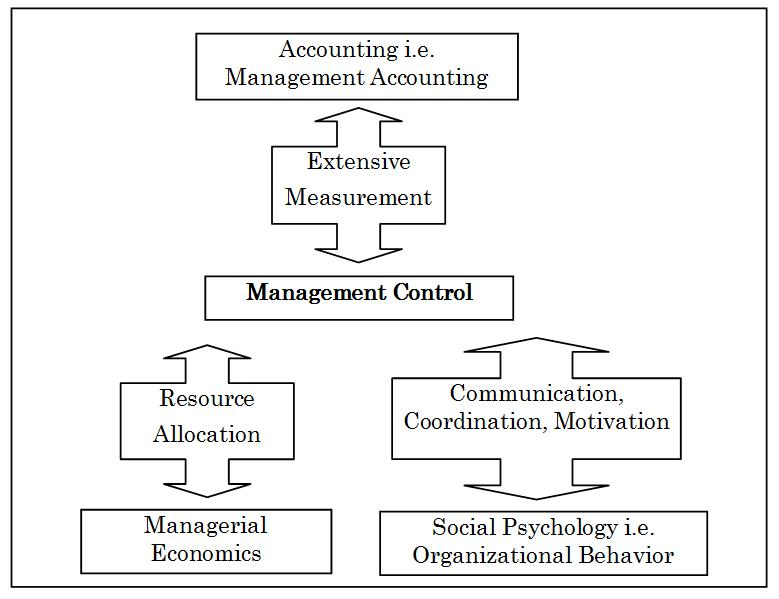 Management Control System Wikipedia