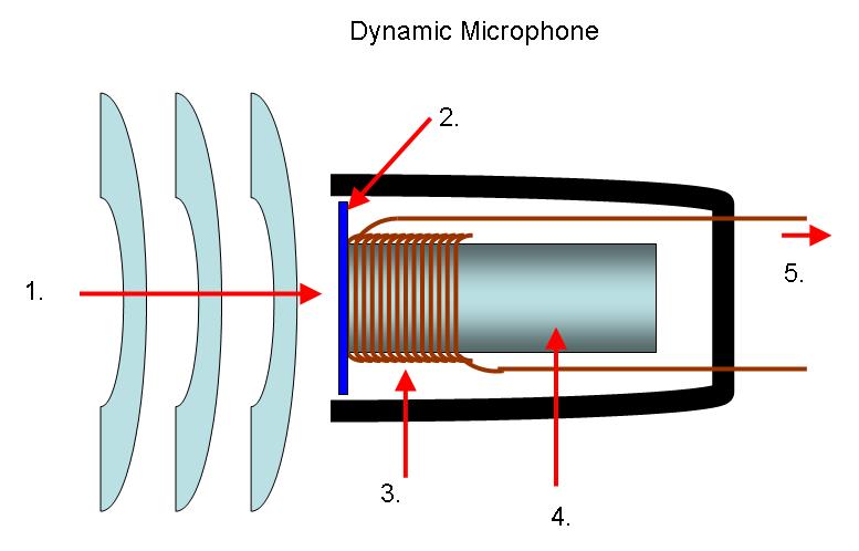 le fonctionnement d 39 un microphone tutoriels zeste de. Black Bedroom Furniture Sets. Home Design Ideas