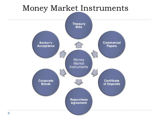 what is money market