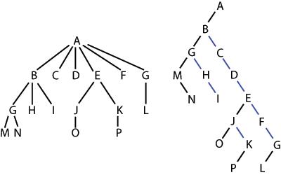 Sebuah contoh mengubah sebuah pohon n-er menjadi sebuah pohon biner