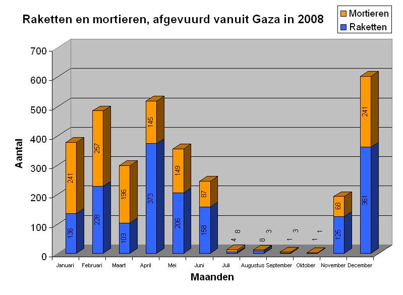 Raketten Mortieren Gaza2008.png