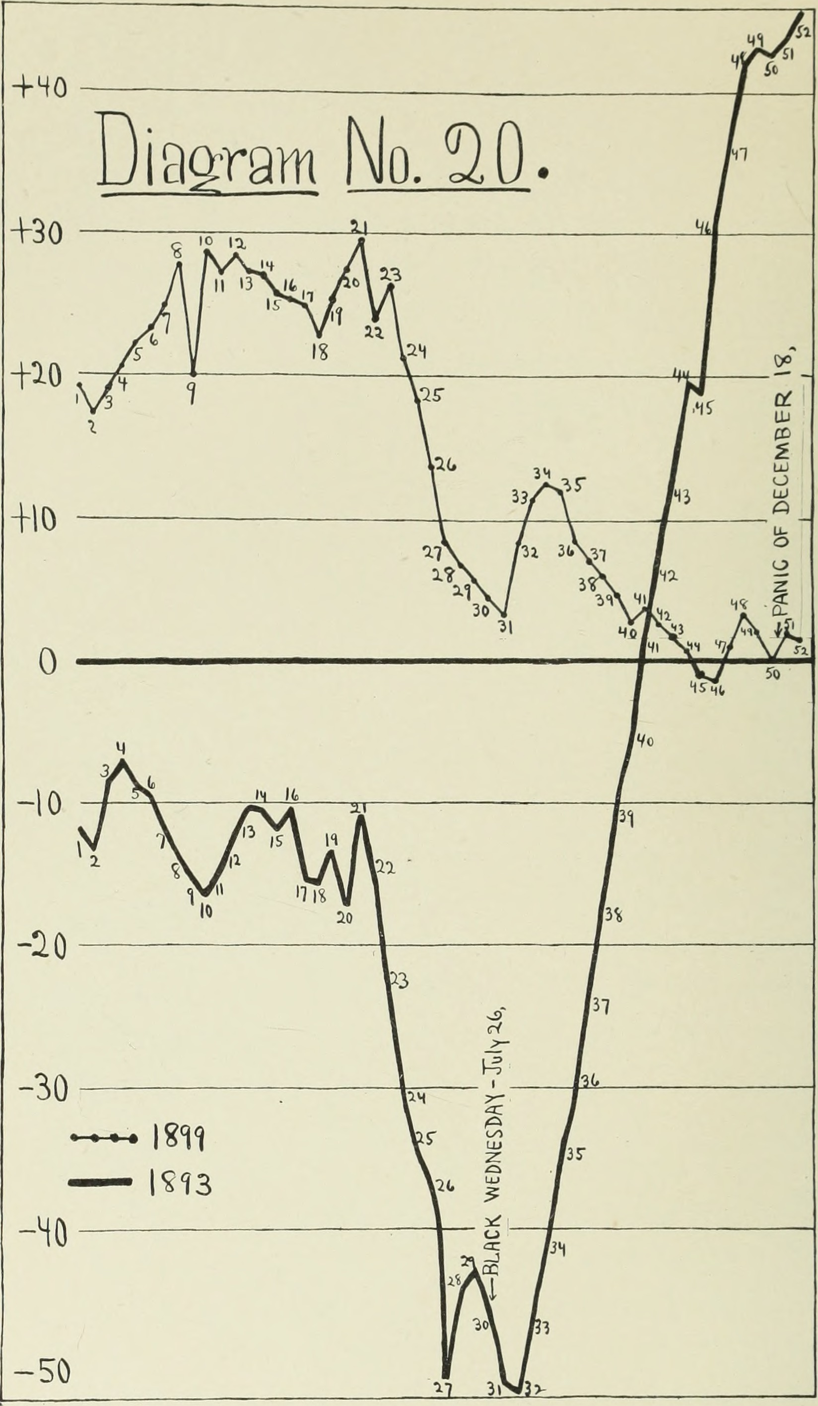 Money Market Rates Historical Chart: Statistical studies in the New York money-market; preceded by ,Chart