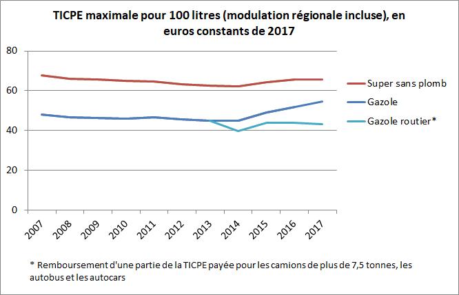 TICPE_maximale_%28modulation_r%C3%A9gionale_incluse%29%2C_en_euros_constants.png