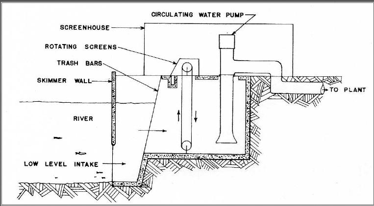 types of water intakes pdf