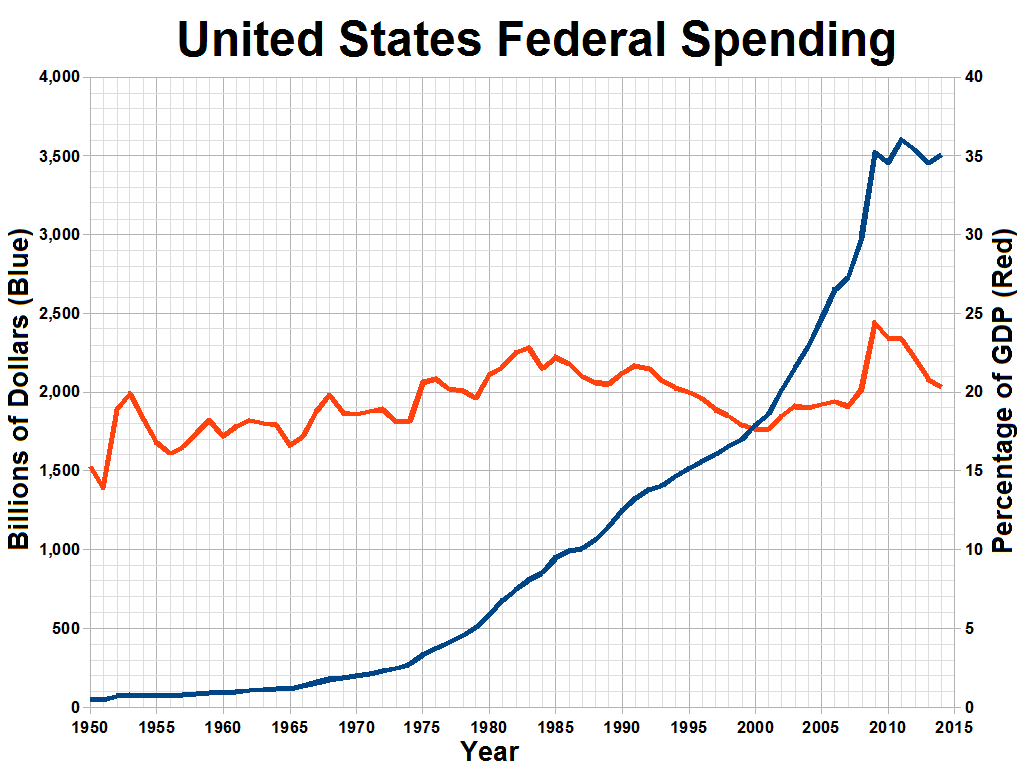 Fileunited States Federal Spending As A Percentage Of Gdp Png