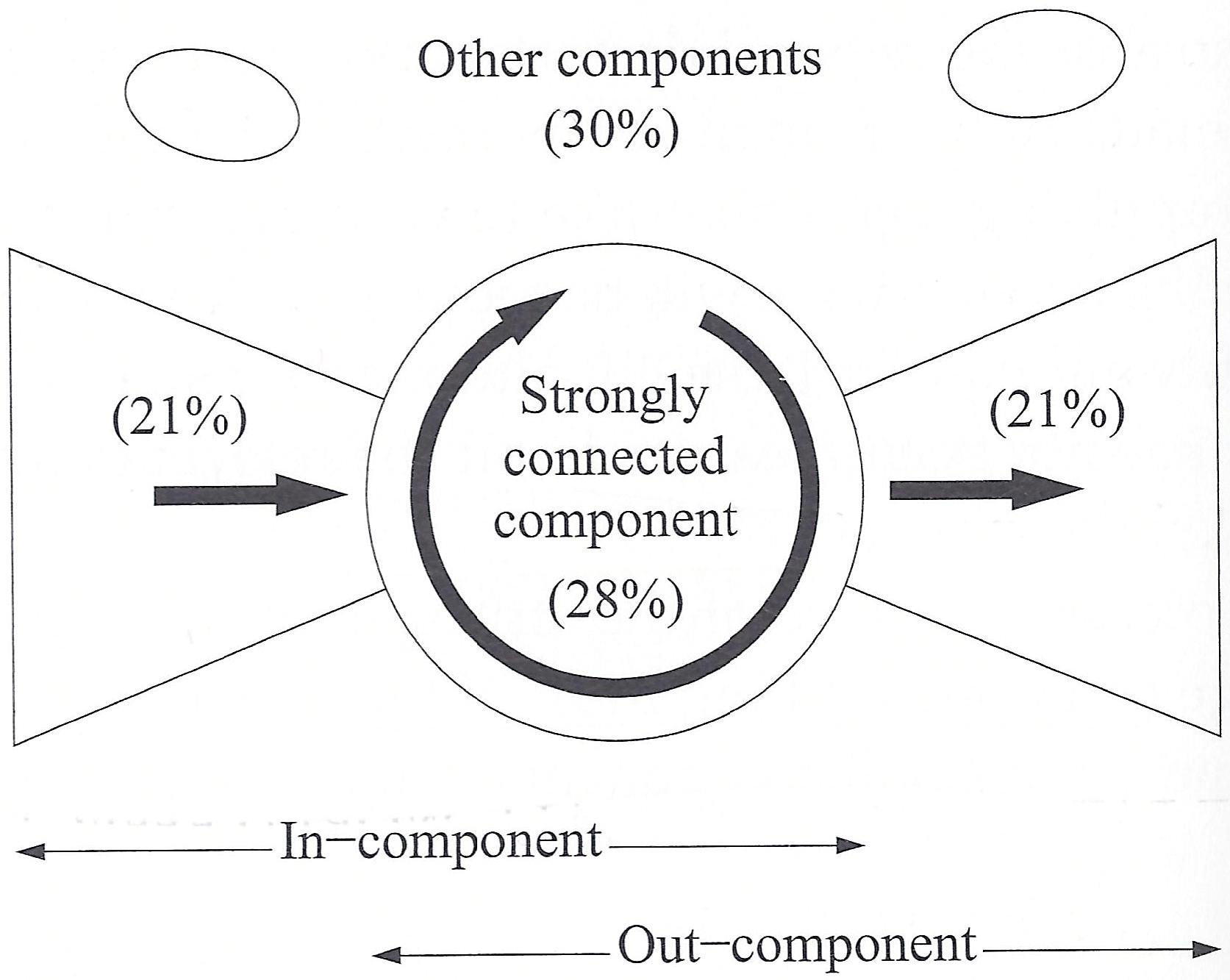 Beaufiful How To Tie A Diagram Images 5 Bow Tying File Of Components In Directed Network