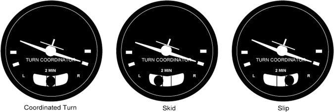 """Svingekoordinator. I en korrekt utført sving er kula i midten, og får få kula i midten må man kompensere med sideror mot kula (""""step on the ball"""")."""