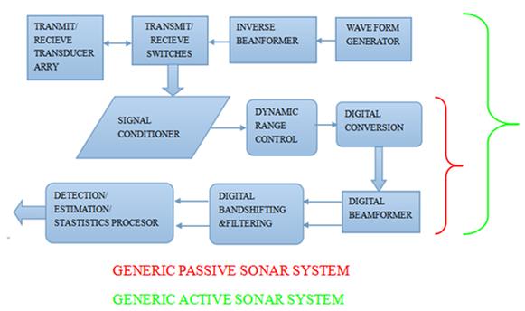 active sonar diagram   20 wiring diagram images