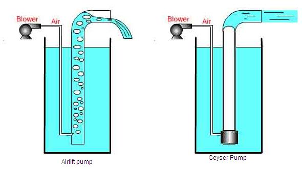 File:Airlift Pump vs Geyser Pump.JPG - Wikimedia Commons
