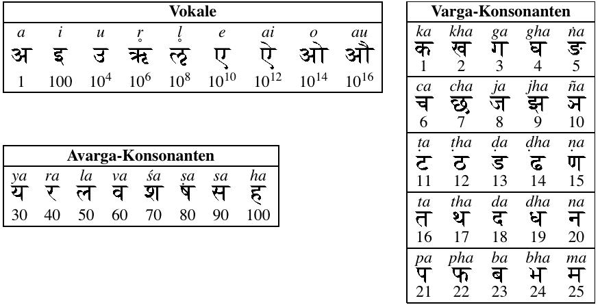 Zahlschrift Des Aryabhata Wikipedia