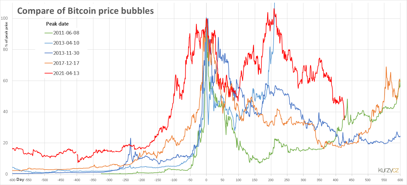 Wiki Economic Bubble Upcscavenger