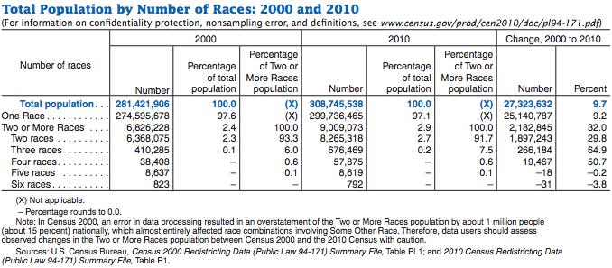Race, ethnicity and identity in America: Research roundup