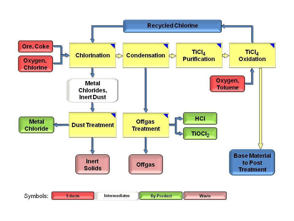 Flow Chart Maker: Chloride process - Wikipedia,Chart