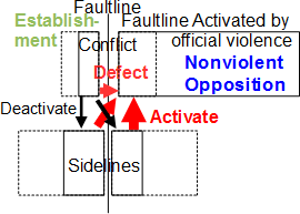 File:ConflictNonviolent.png