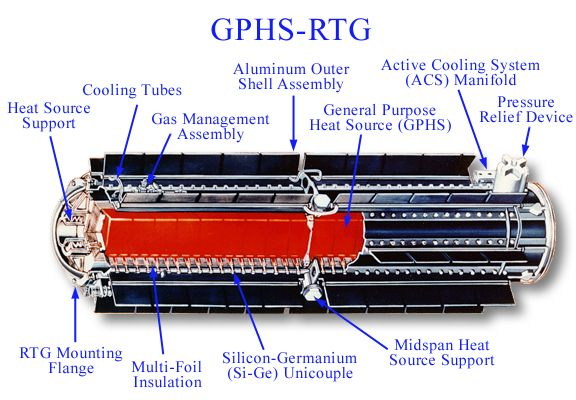 File:Cutdrawing of an GPHS-RTG.jpg