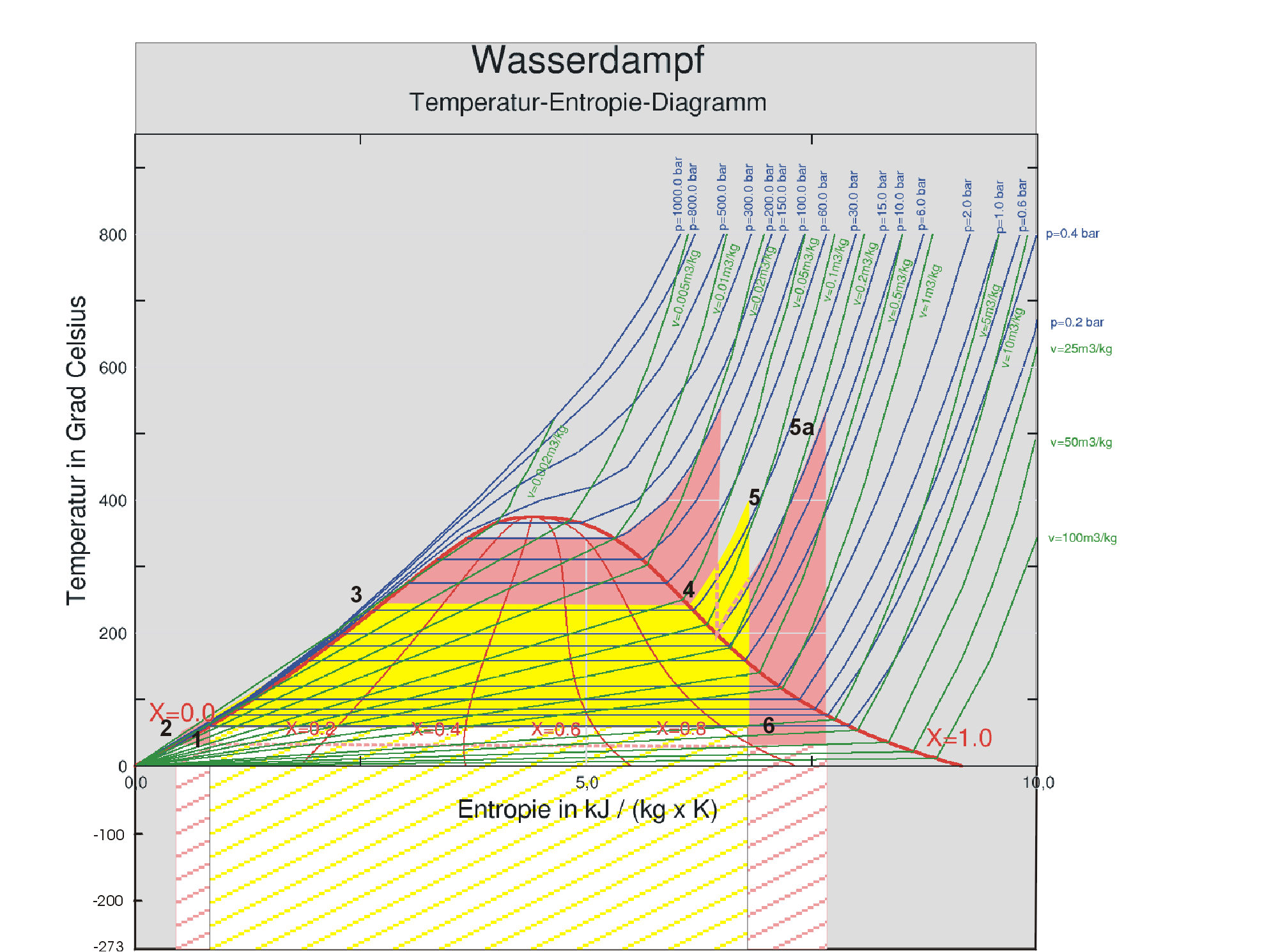 File:Dampfkessel im TS-Diagramm.png - Wikimedia Commons