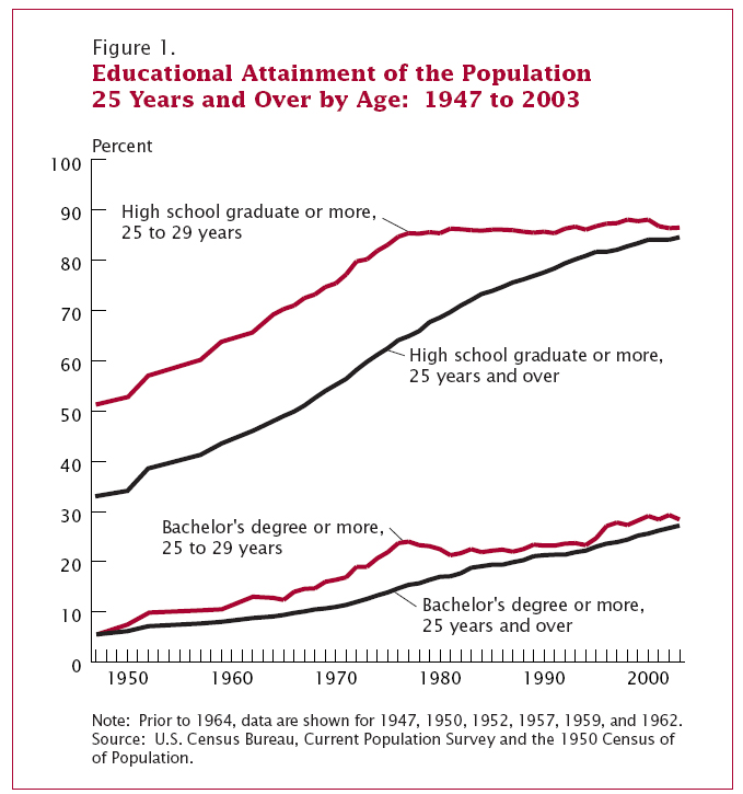 Education Attainment of Population 1947 to 2003