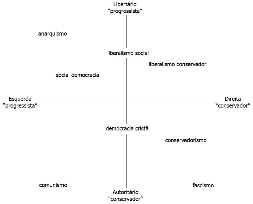 Espectro Politico Europeu