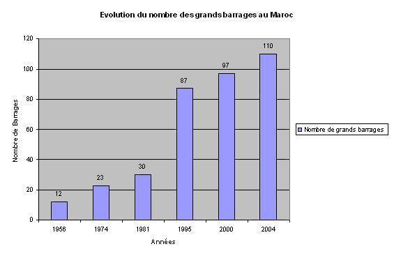 gestion portuaire maroc pdf