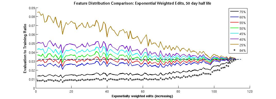 Comparison between distribution of Exponential 50 feature across training and evaluation sets.