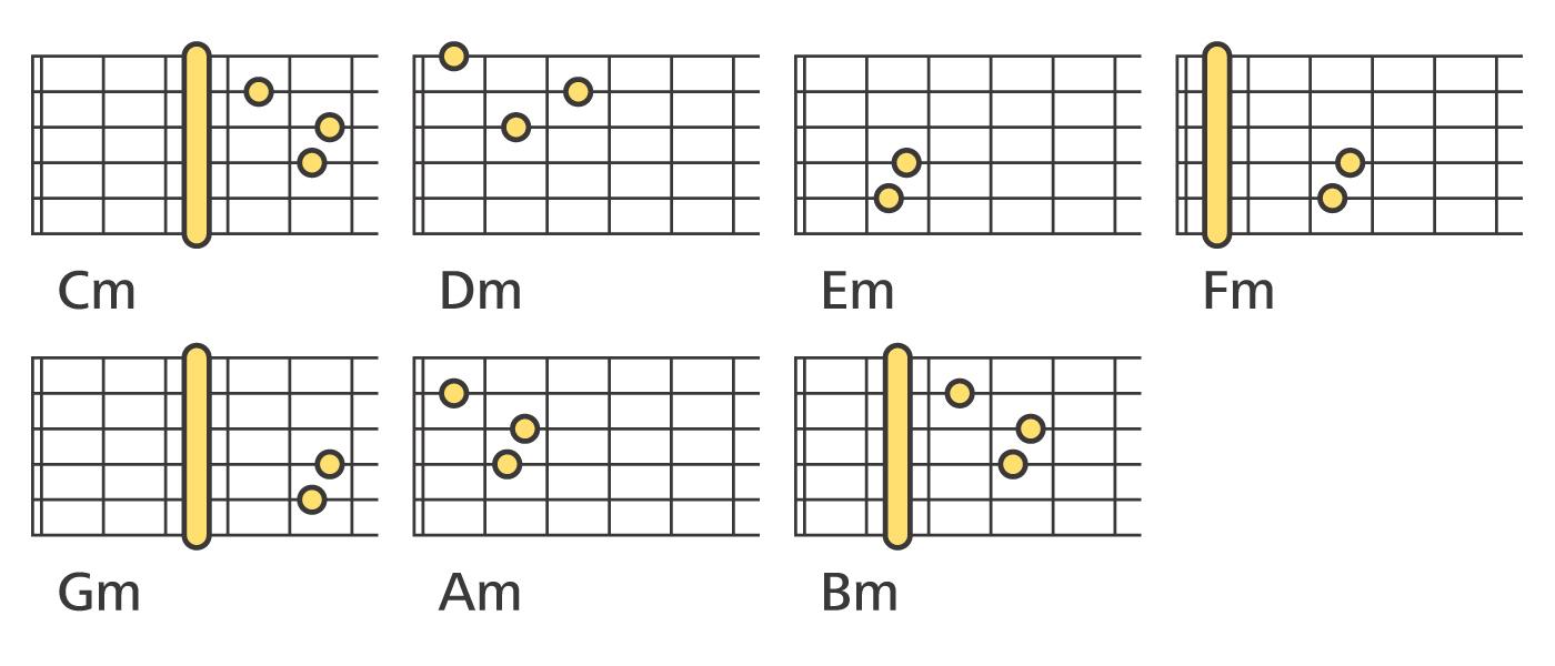 Chord Charts For Guitar: Gitarrenakkorde moll.jpg - Wikimedia Commons,Chart