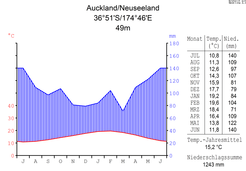 Description Klimadiagramm-metrisch-deutsch-Auckland.Neuseeland.png
