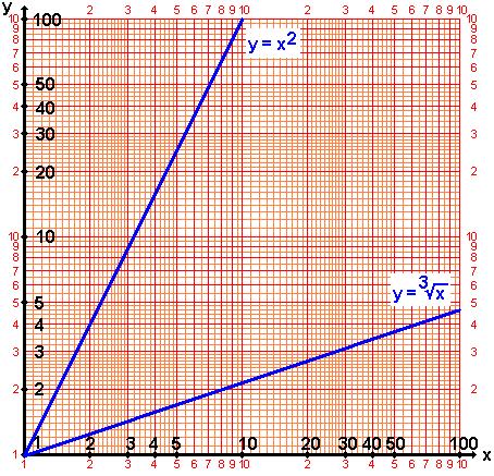 Logarithmenpapier Wikipedia